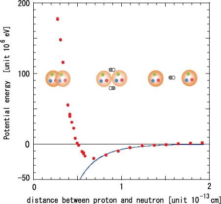 Origin of the Nuclear Force from Quantum Chromodynamics ...