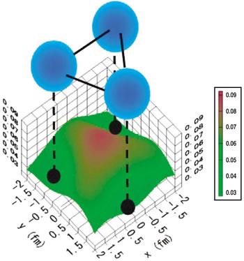 物理学専攻の板垣直之助手、大塚孝治教授らのグループが、原子核が正三角形構造を取り得ることを示しました