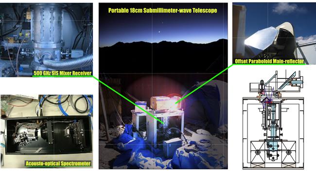 世界最小の電波望遠鏡がとらえた星の母胎の形成