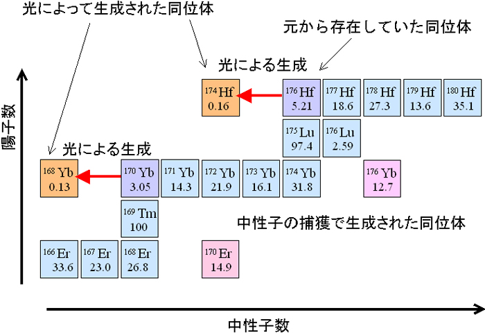 超新星爆発の光による重元素生成の原理を解明
