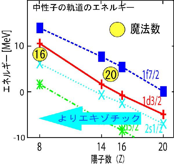 エキゾチックな原子核の魔法数とパイ中間子の知られざる関係を発見
