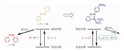 史上最高の蛍光量子収率を示すアゾベンゼンの合成に成功
