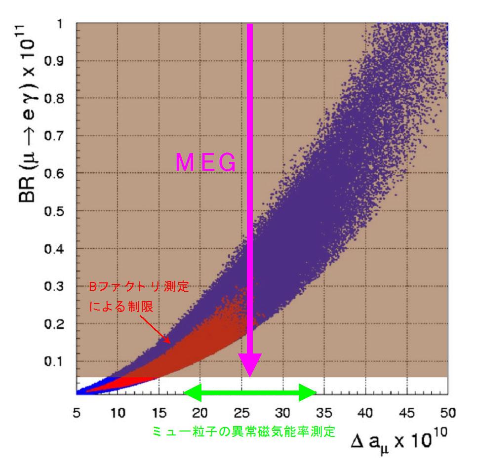 ミュー粒子の崩壊から素粒子 ...