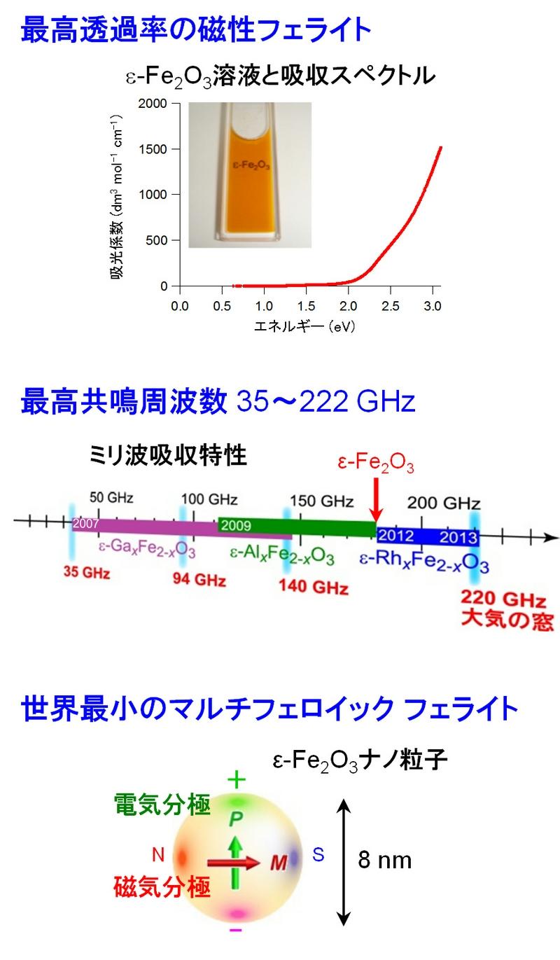世界最小ハードフェライト磁石の開発に成功